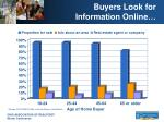 buyers look for information online