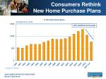 consumers rethink new home purchase plans