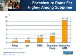 foreclosure rates far higher among subprime
