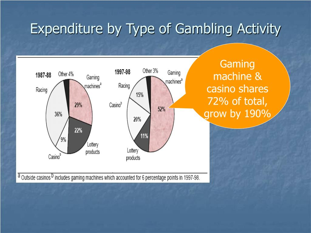 Expenditure by Type of Gambling Activity