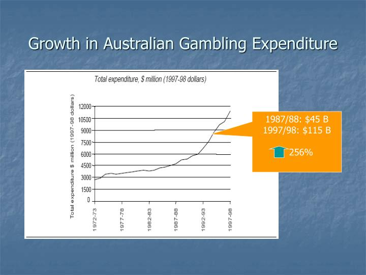 Growth in australian gambling expenditure