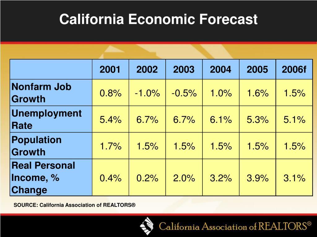 California Economic Forecast