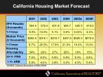 california housing market forecast