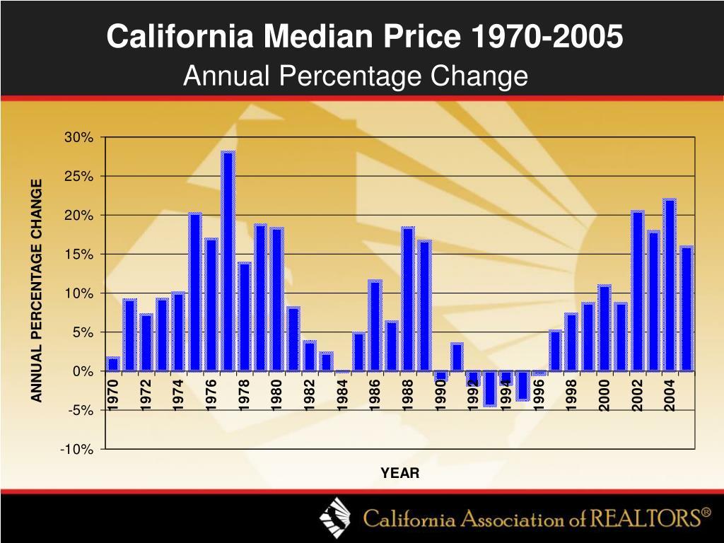 California Median Price 1970-2005