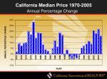 california median price 1970 2005
