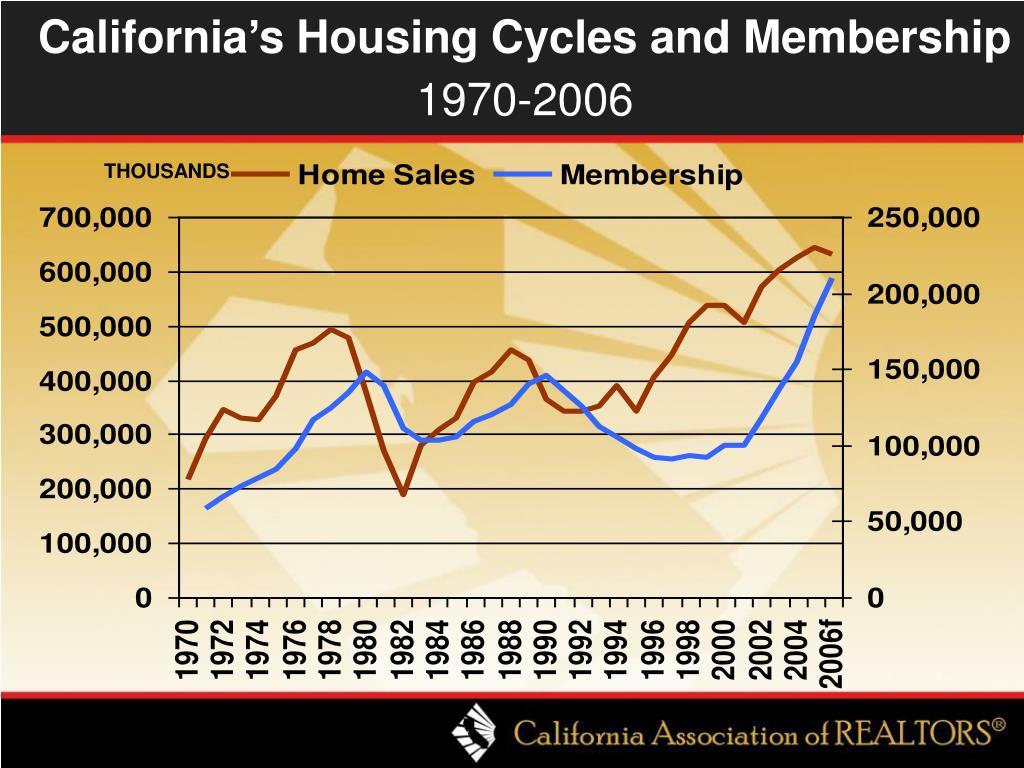 California's Housing Cycles and Membership