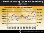 california s housing cycles and membership 1970 2006