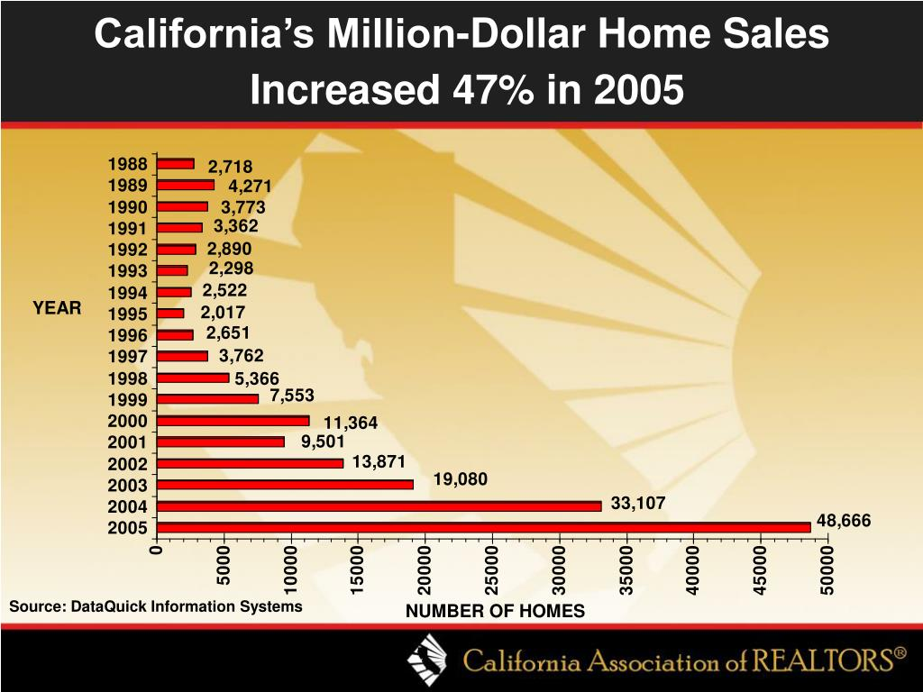 California's Million-Dollar Home Sales