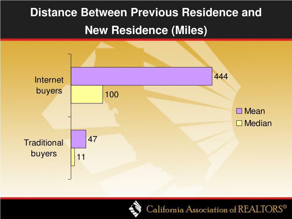 Distance Between Previous Residence and