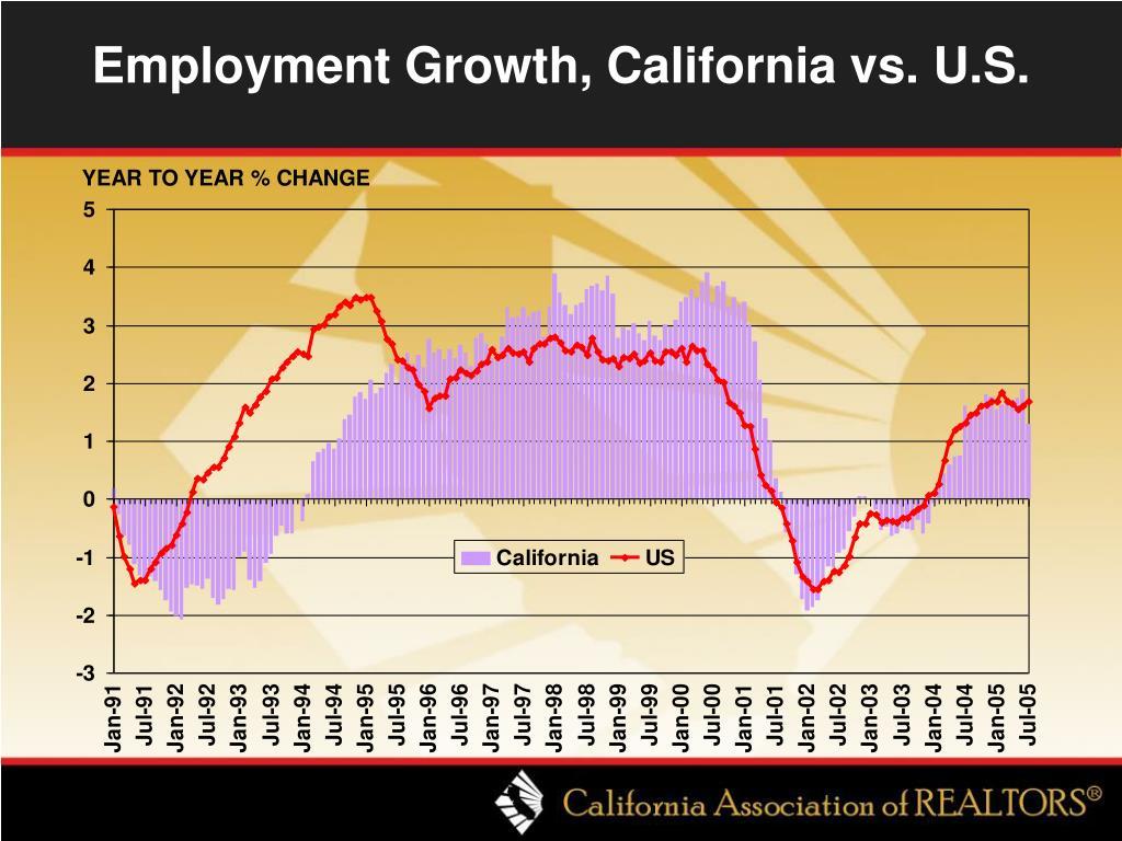 Employment Growth, California vs. U.S.
