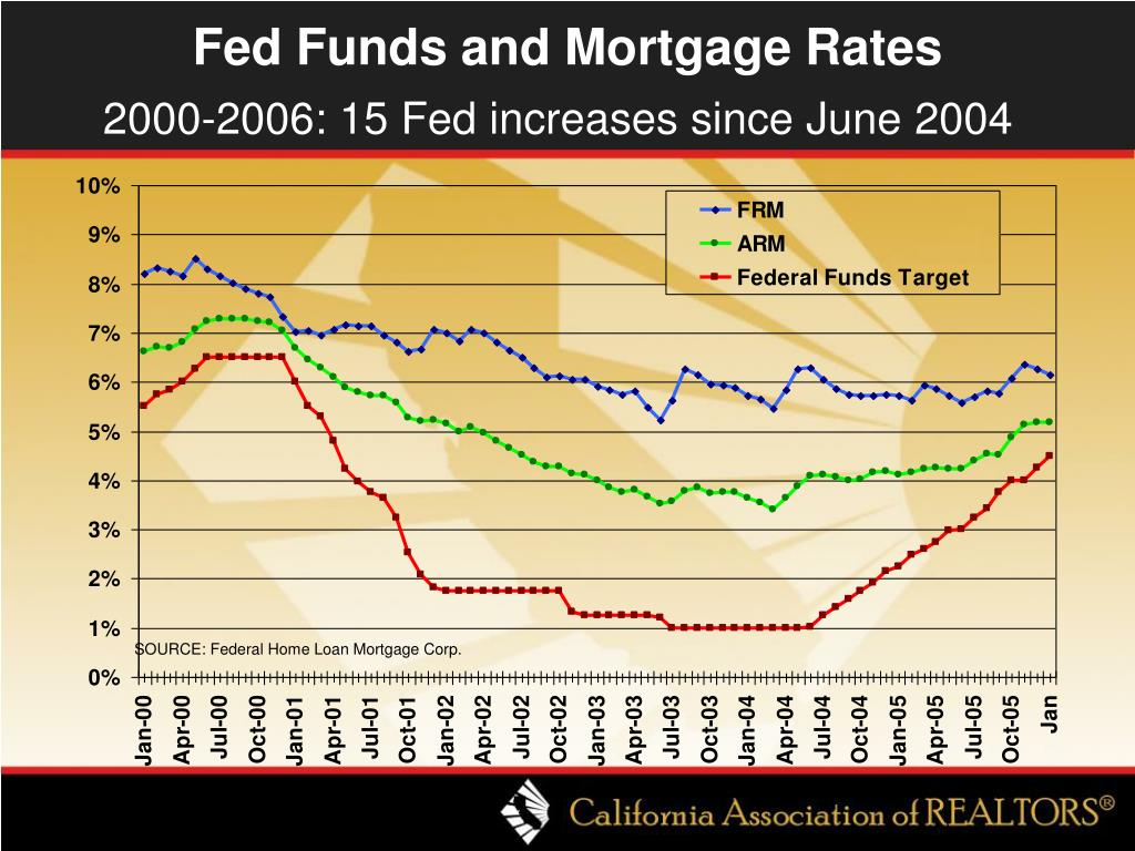 Fed Funds and Mortgage Rates