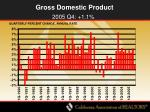 gross domestic product5