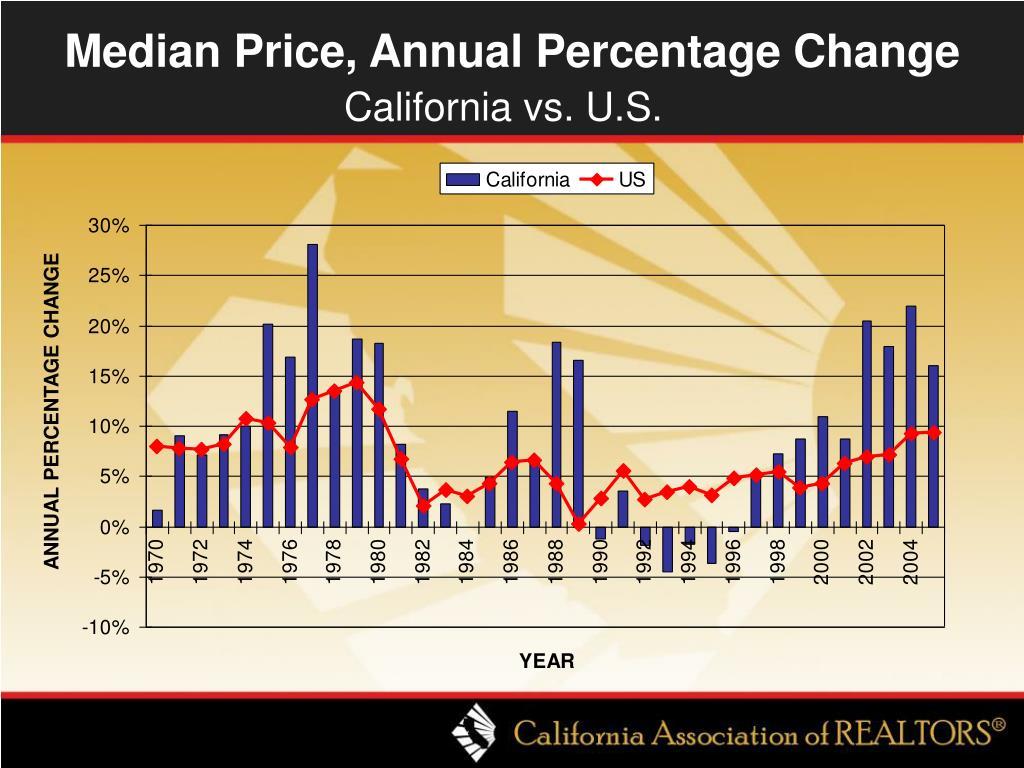Median Price, Annual Percentage Change