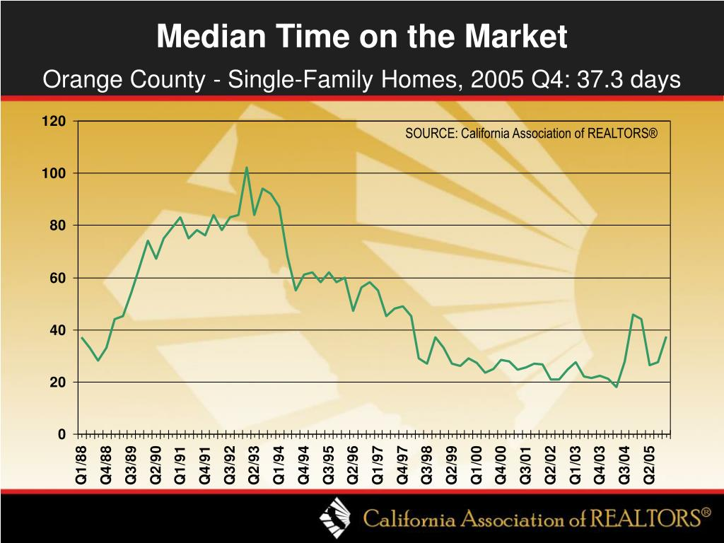 Median Time on the Market