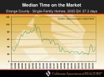 median time on the market50