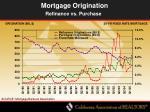 mortgage origination