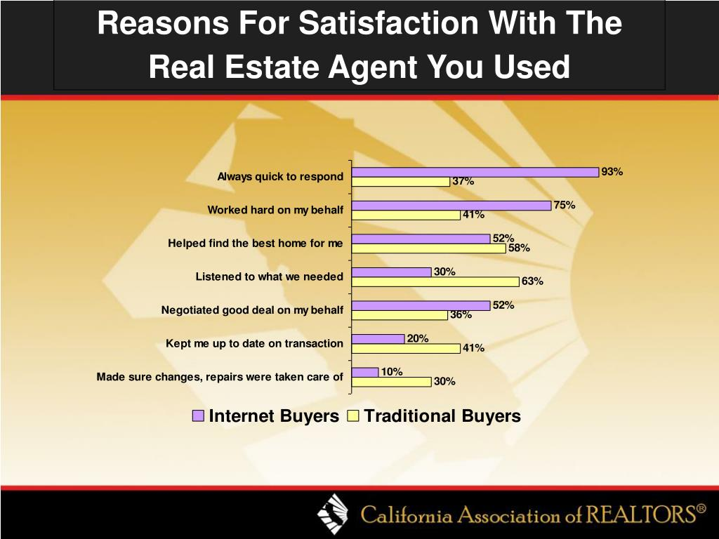 Reasons For Satisfaction With The Real Estate Agent You Used