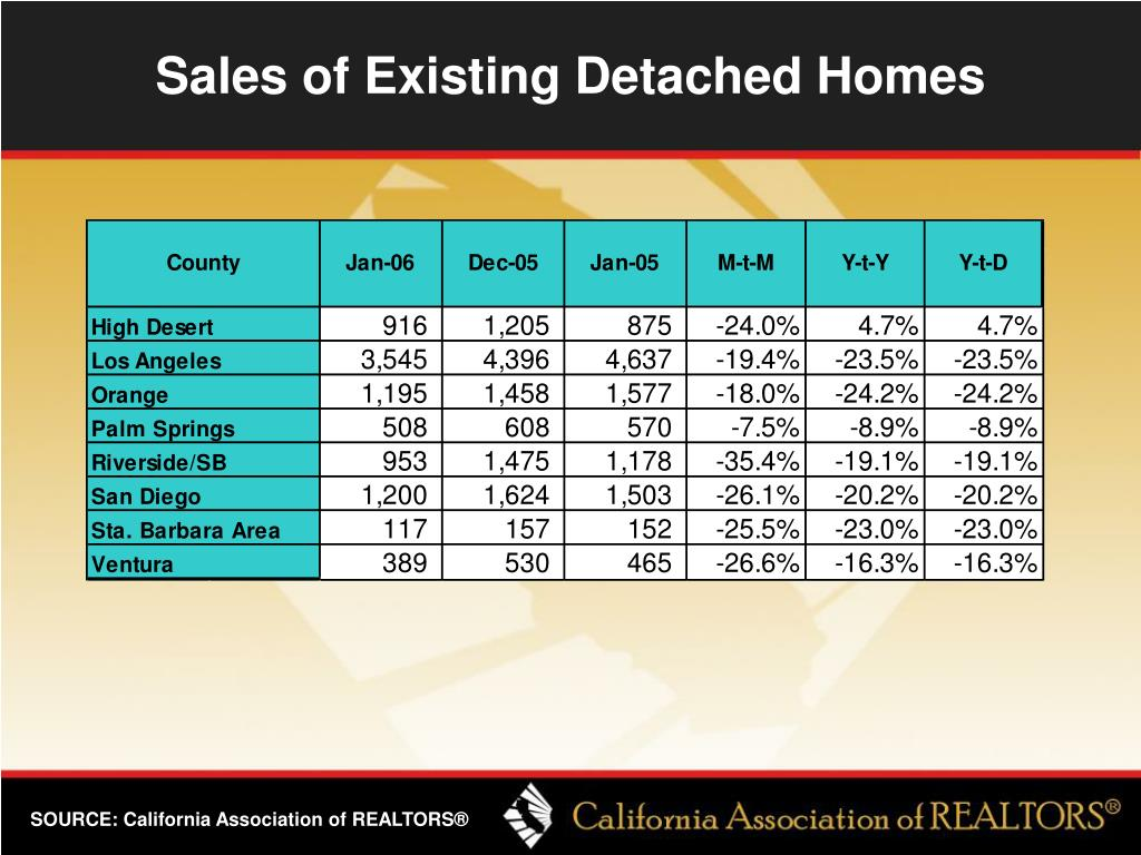 Sales of Existing Detached Homes