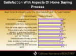 satisfaction with aspects of home buying process