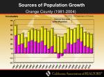 sources of population growth