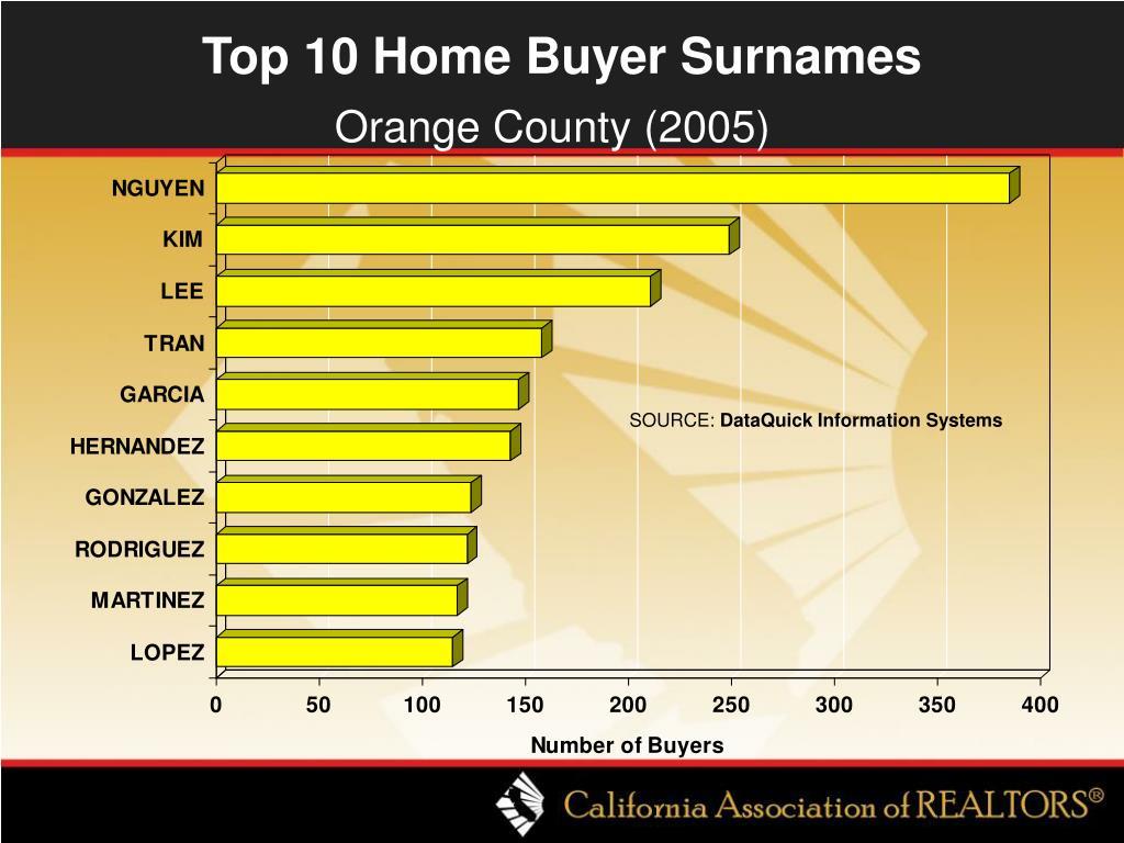 Top 10 Home Buyer Surnames
