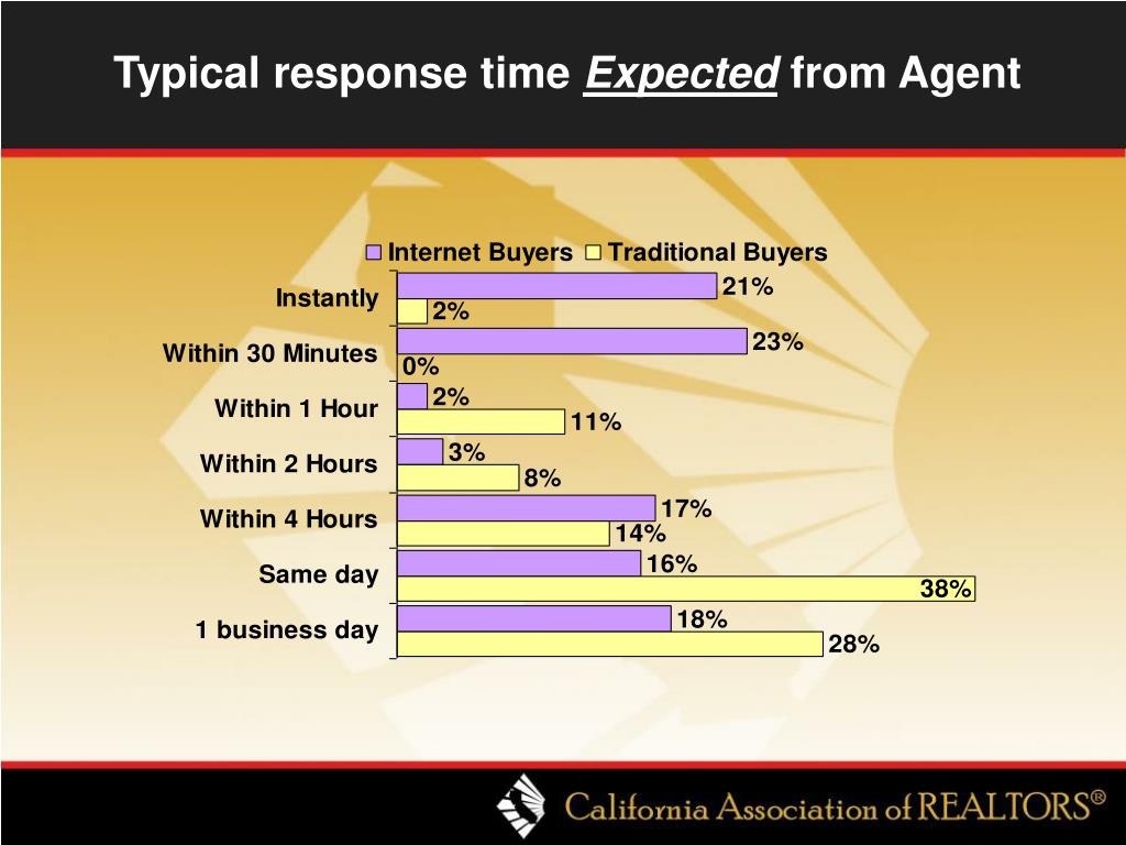 Typical response time