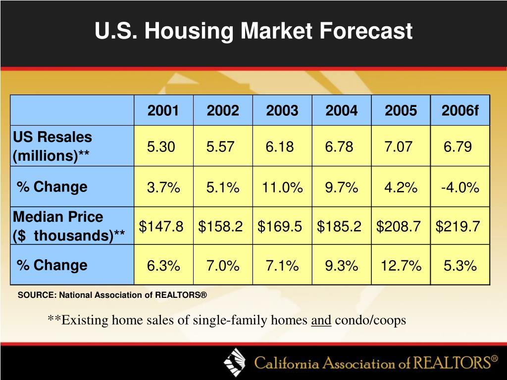 U.S. Housing Market Forecast