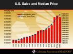 u s sales and median price
