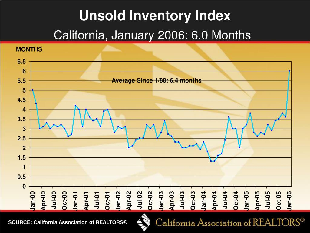 Unsold Inventory Index