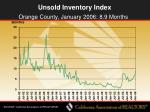 unsold inventory index49