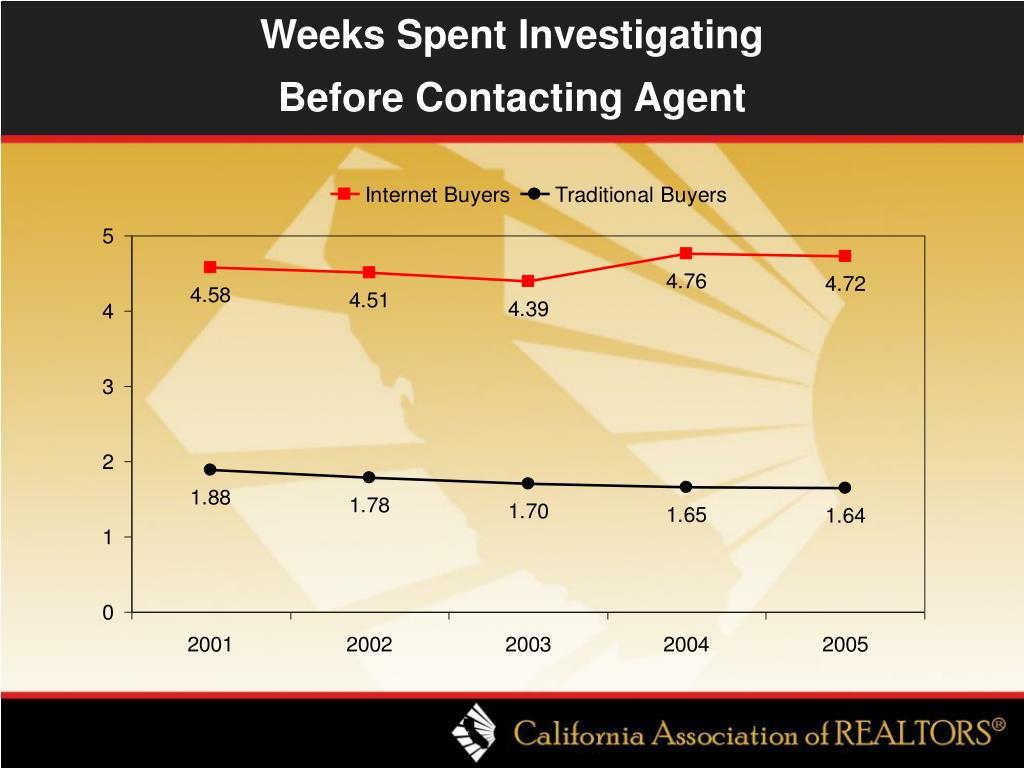 Weeks Spent Investigating