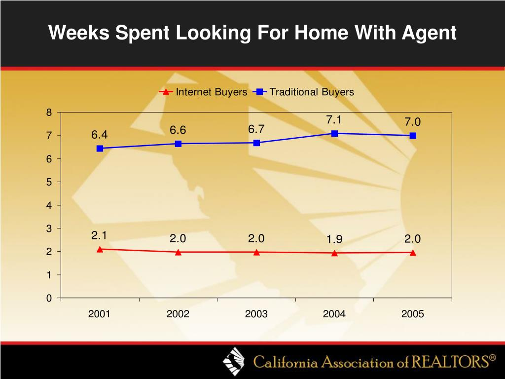 Weeks Spent Looking For Home With Agent