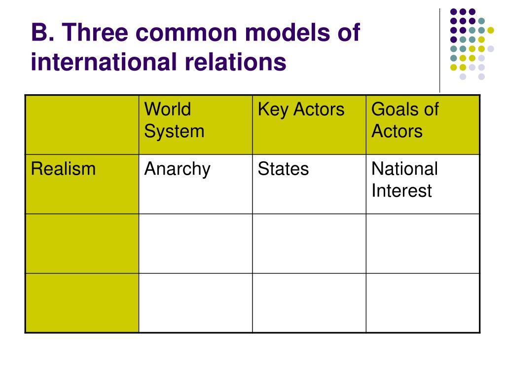 B. Three common models of international relations