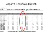 japan s economic growth