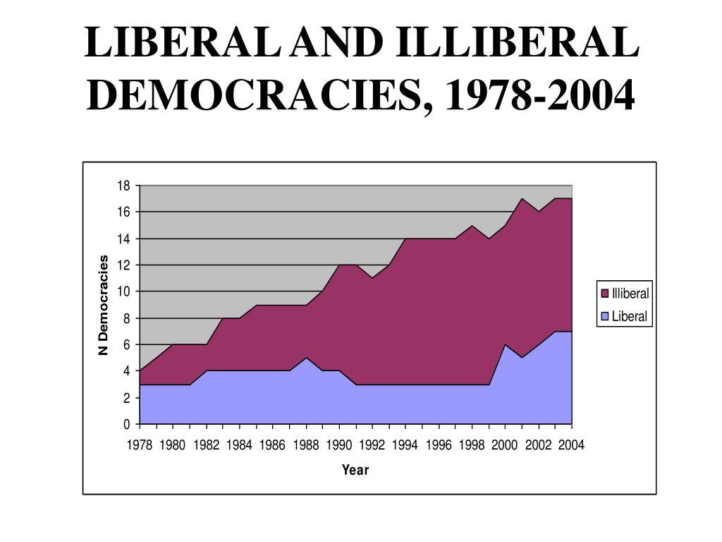 LIBERAL AND ILLIBERAL DEMOCRACIES, 1978-2004
