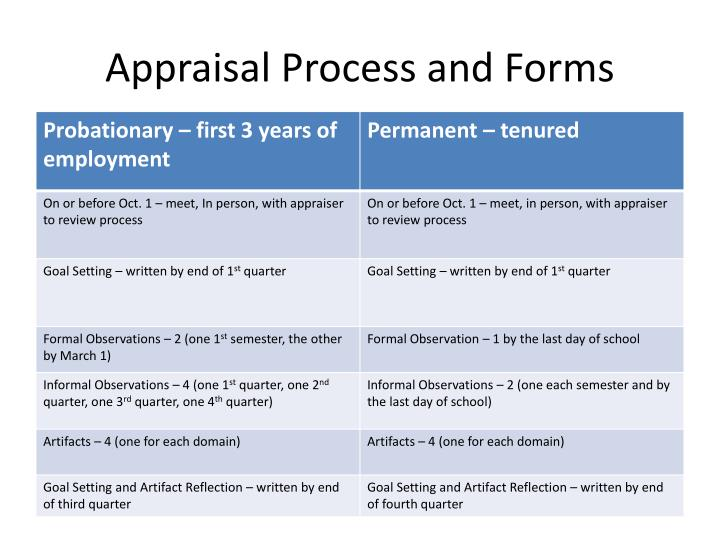 appraisal process and forms n.