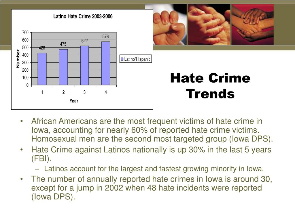 Hate Crime Trends