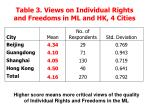 table 3 views on individual rights and freedoms in ml and hk 4 cities