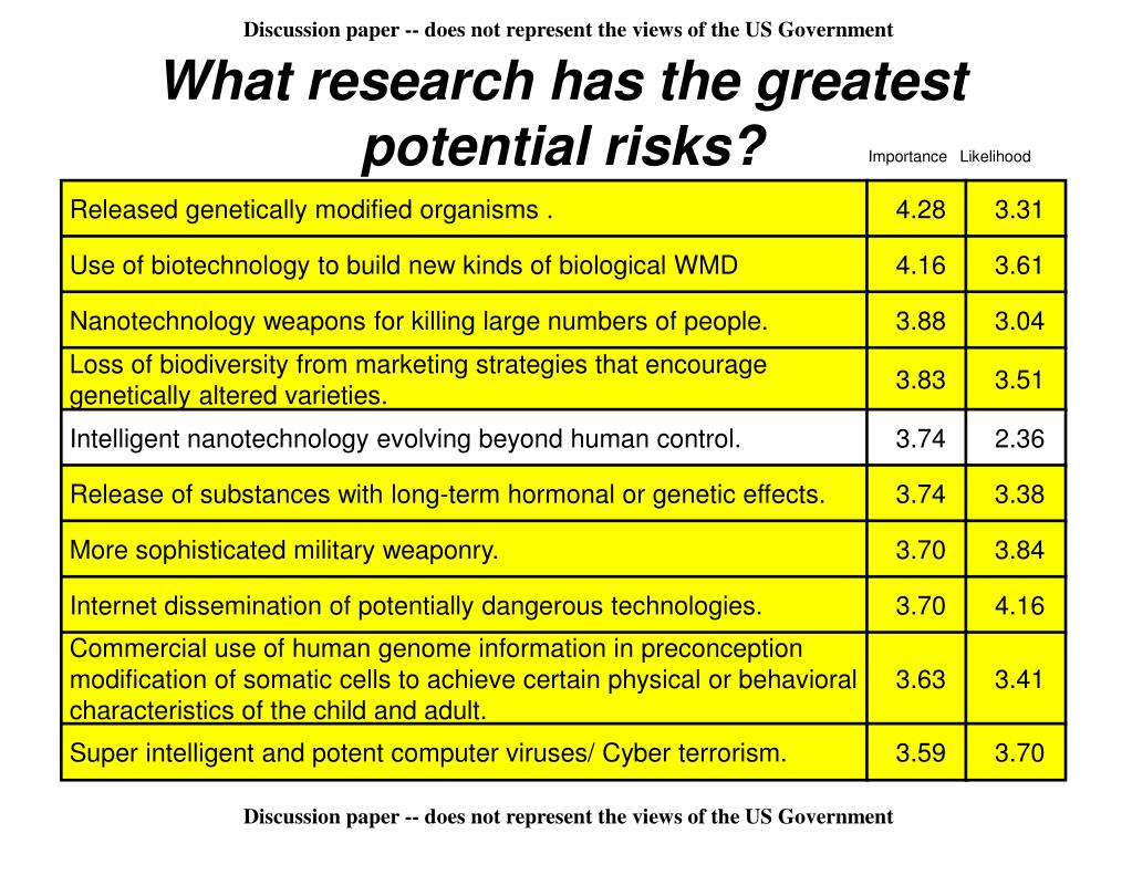 What research has the greatest potential risks?