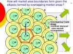 how will market area boundaries form given the ellipses formed by overlapping market areas