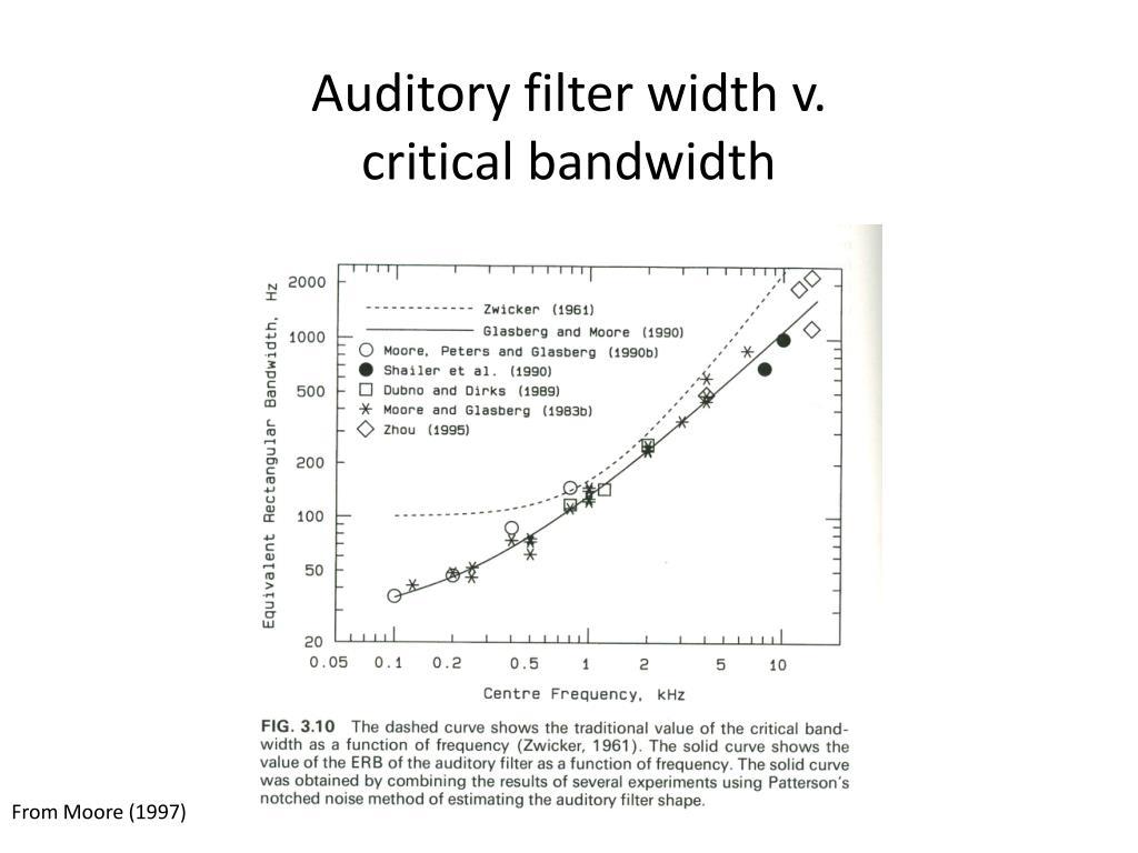Auditory filter width v.