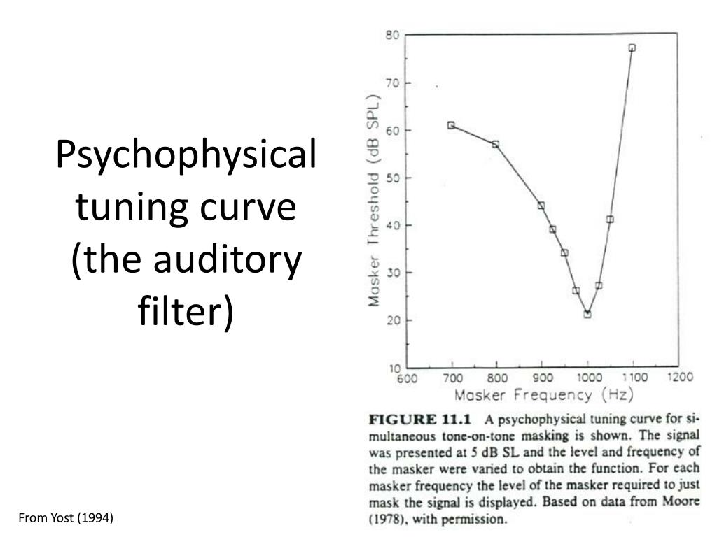 Psychophysical tuning curve