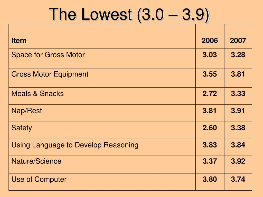 The Lowest (3.0 – 3.9)