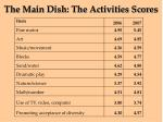 the main dish the activities scores