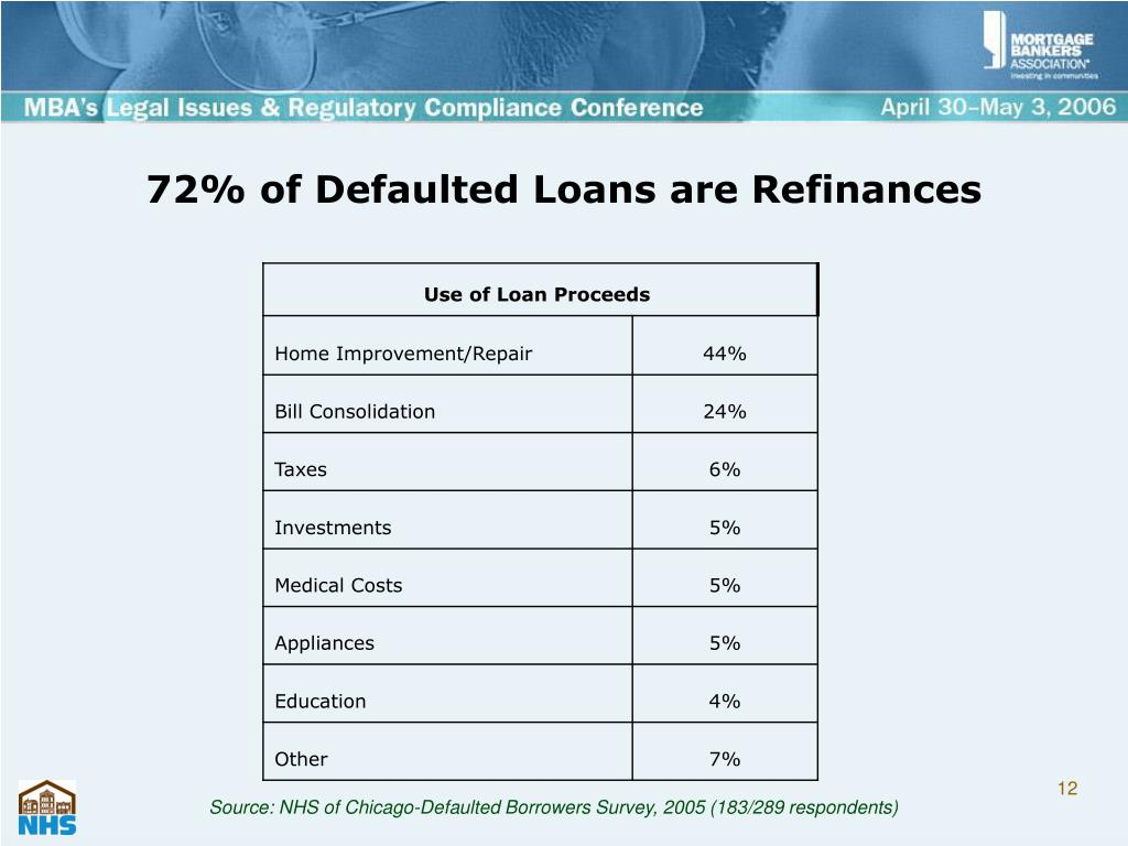 72% of Defaulted Loans are Refinances