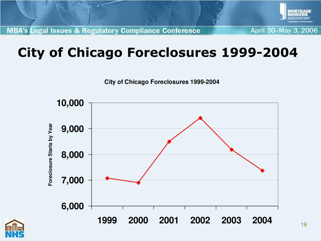 City of Chicago Foreclosures 1999-2004