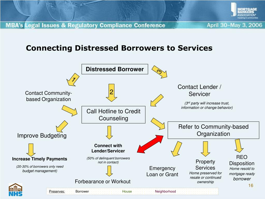 Connecting Distressed Borrowers to Services