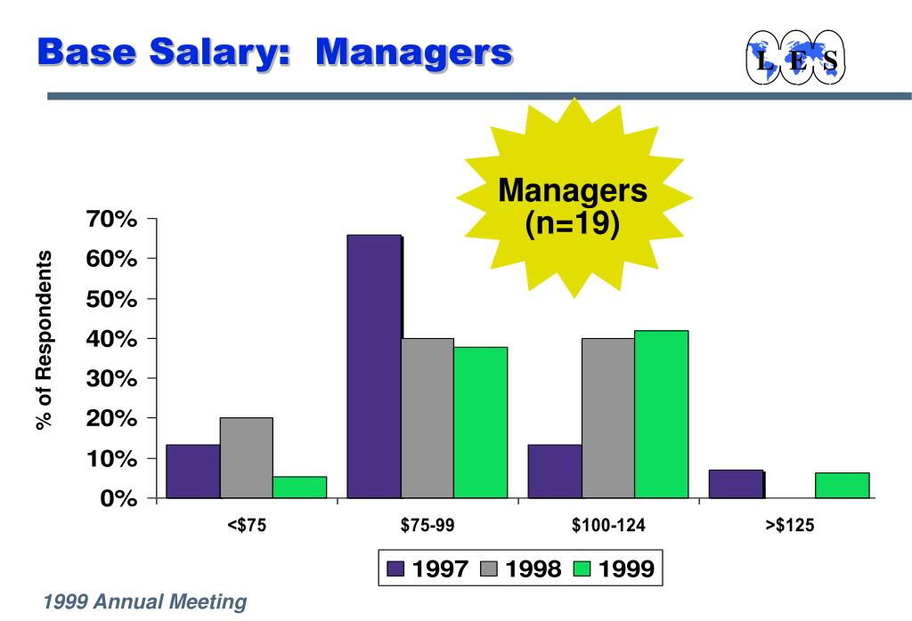 Base Salary:  Managers