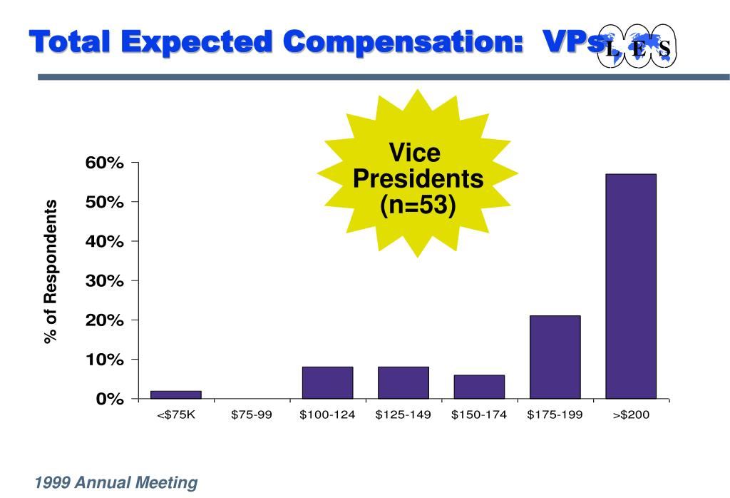 Total Expected Compensation:  VPs