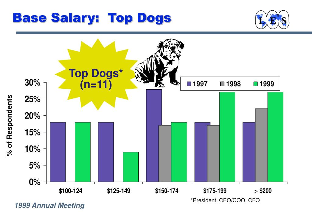 Base Salary:  Top Dogs